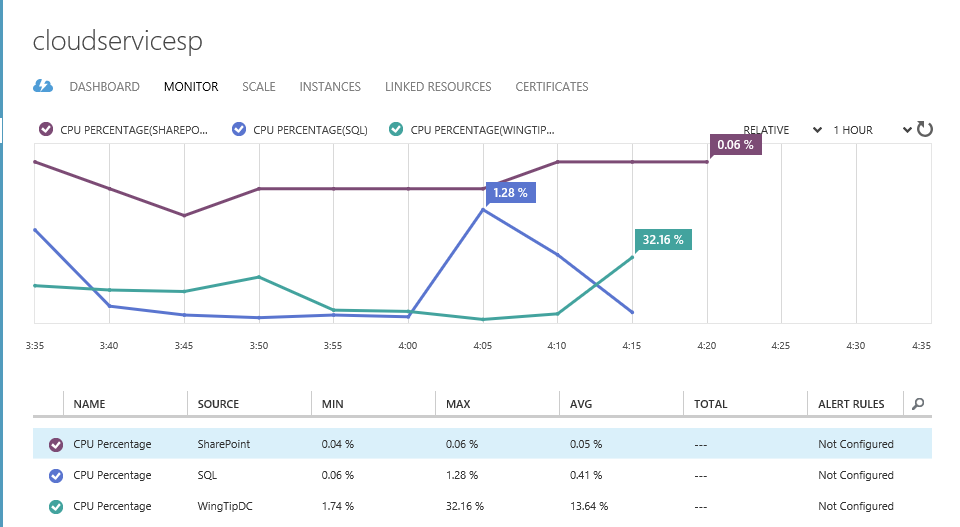 Azure Cloud Services Monitor